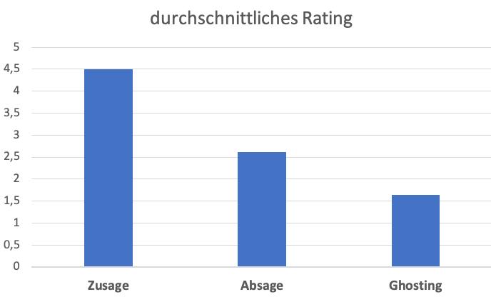 durchschnittliches Rating