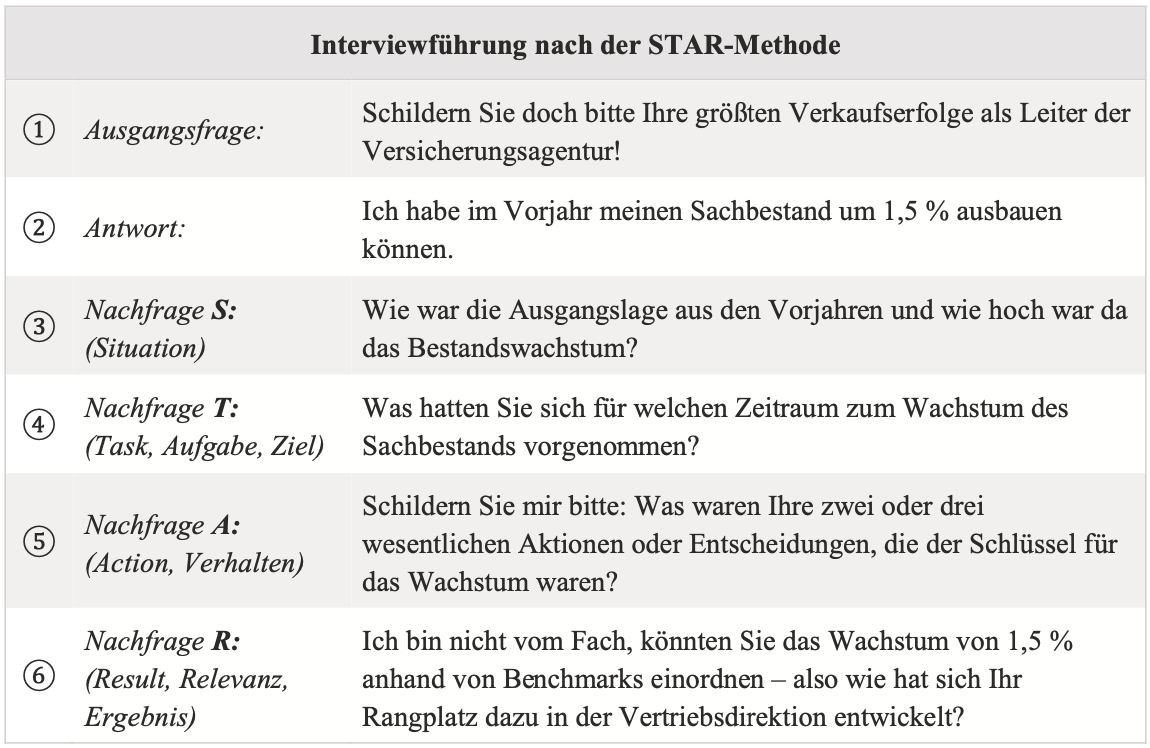 STAR INTERVIEWFRAGEN