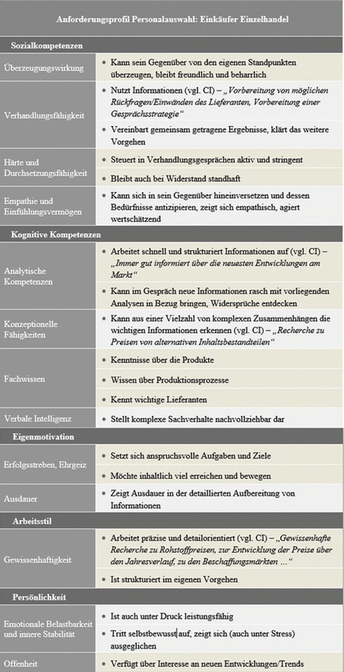Anforderungsanalyse zu einer Einkäuferin aus dem Einzelhandel, Beispiel aus dem sehr empfehlenswerten Buch Jobinterviews professionell führen von Christof Obermann und Marc Solga (2018). Die  dargestellte Tabelle findet sich auf Seite 13f.