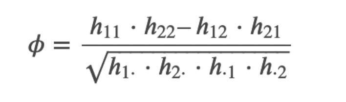 Phi ist der Korrelationskoeffizient, mit dem man den Zusammenhang zwischen zwei Variablen in einer Vierfeldertafel errechnen ann