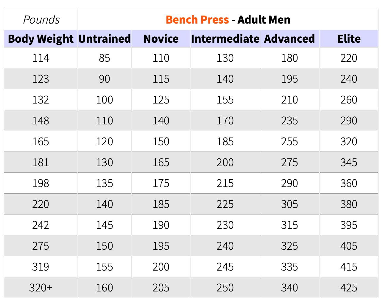 Männer und Frauen unterscheiden schien Körpergewicht und Kraft. für Führungsaufgaben ist das unerheblich.